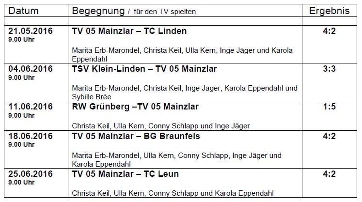 Abschlusstabelle 2016 - Medenrunde Damen 50, Bezirksoberliga