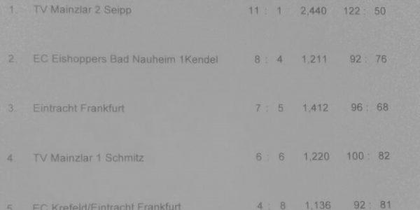 1. und 4. Platz für Mainzlar beim Duo Turnier