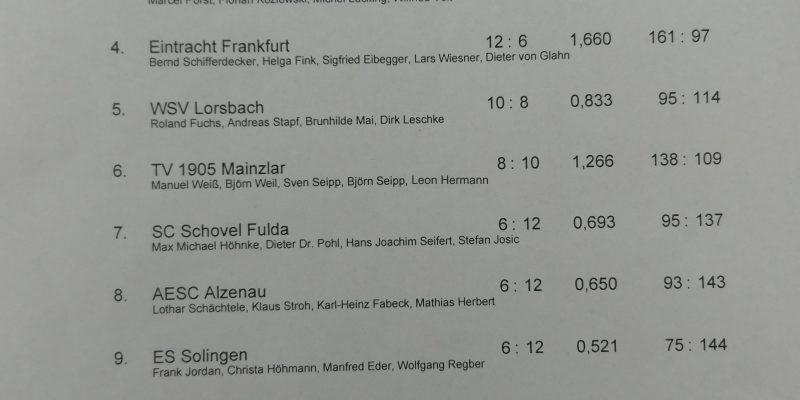 Mittelfeld am Wochenende in Frankfurt