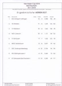 Ergebnisse - 2018 - Bad Nauheim - Vier Hasen Cup - Mainzlar 2