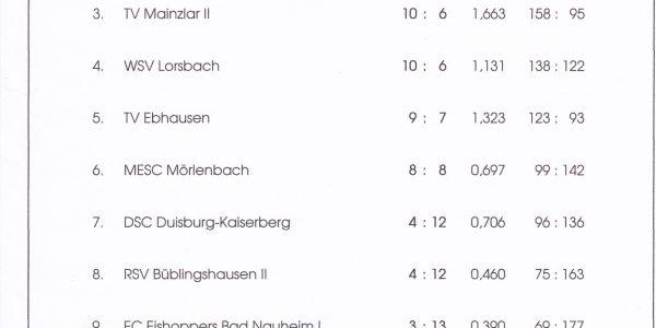 Letztes Turnier vor der Bundesliga