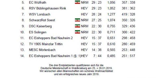 TVM bleibt mit 2 Mannschaften in der Bundesliga