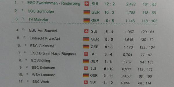 TVM zum ersten mal beim Int. Turnier in Freiburg