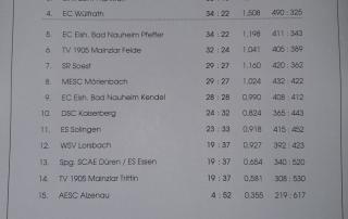 TVM auch in dieser Saison in der Bundesliga dabei