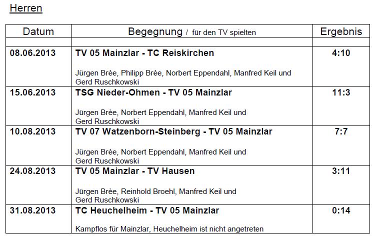 Mannschaftsspielbetrieb 2013 Kreispokal, Aktive