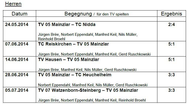 Mannschaftsspielbetrieb 2014 Medenrunde Damen 50, Bezirksoberliga