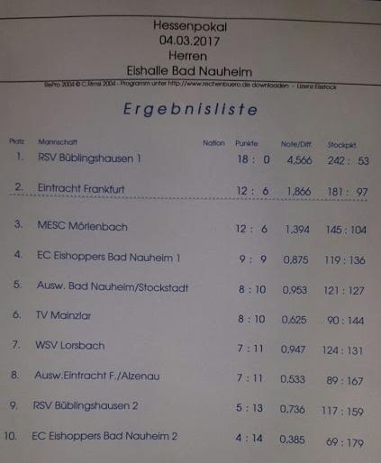 6. Platz beim Hessenpokal in Bad Nauheim