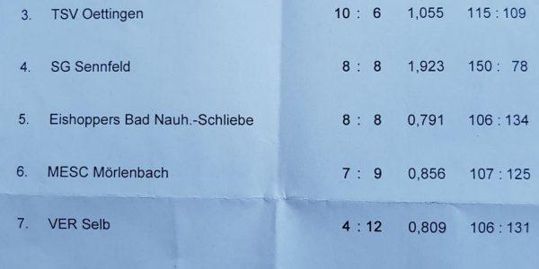 1. Platz beim Herren Duo Turnier in Frankfurt