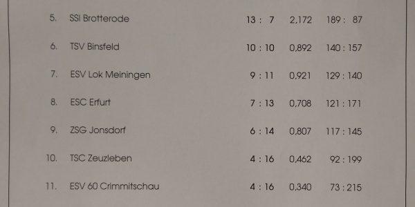 Pokal der Stadt Weimar 2018