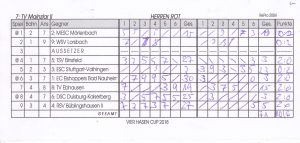 Spielkarte - 2018 - Bad Nauheim - Vier Hasen Cup - Mainzlar 2